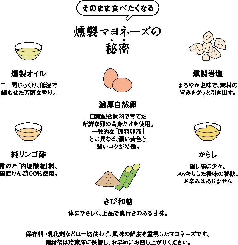 燻製マヨネーズの秘密